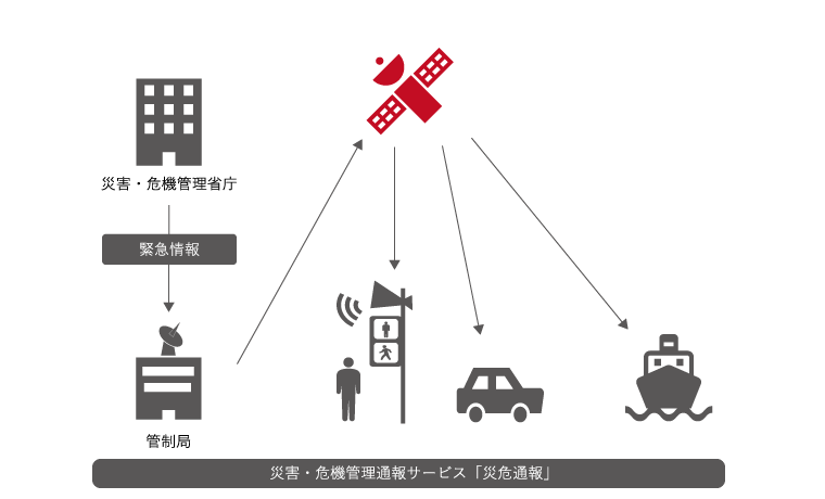 みちびき(準天頂衛星システム)
