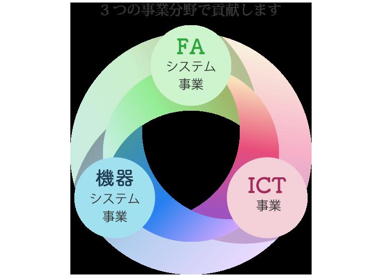 FAシステム・機器システム・ICT、3つの事業分野で貢献します